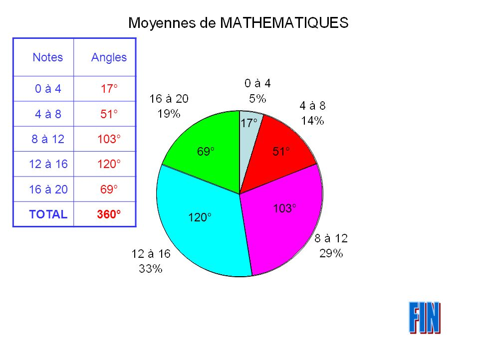 51° 103° 120° 17° 69° NotesAngles 0 à 417° 4 à 851° 8 à 12103° 12 à 16120° 16 à 2069° TOTAL360°