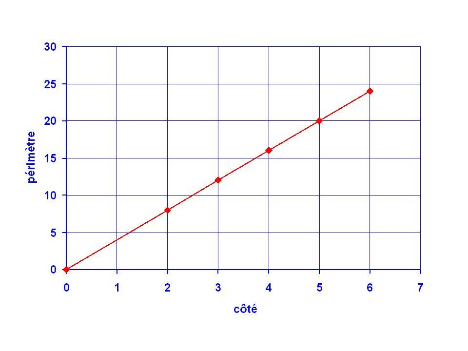 2/ Aire dun carré en fonction de son côté Côté (en cm)023456 Aire (en cm 2 ) 049162536 Laire dun carré nest pas proportionnelle à son côté A = c 2 Soit A laire du carré de côté c.