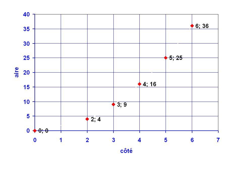 5,7 32,5 4,5 Pour c = 5,7 cm, alors A 32,5 cm 2 Pour A = 20 cm 2, alors c 4,5 cm