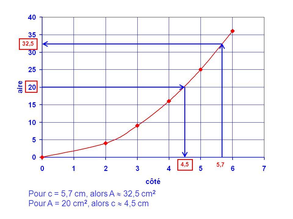 III.Diagramme en barres ou histogramme Les moyennes de Mathématiques de la classe de 6 e 2 du Collège de Petit-Canal sont les suivantes pour le second trimestre : 10 – 14,9 – 11,9 – 15,6 – 13,8 8,3 – 13,9 – 7,3 – 9,5 – 6,2 15,9 – 7,2 – 3,5 – 17,4 – 16,5 18,5 – 11,2 – 9,3 – 15,6 – 16,3 – 15,5 Rassemblons les résultats dans le tableau suivant : Notes0 à 44 à 88 à 1212 à 1616 à 20 Effectifs 1 3 6 7 4 Représentons ces résultats dans un diagramme à barres ou histogramme, cest-à-dire par des rectangles dont la hauteur est proportionnelle à leffectif.