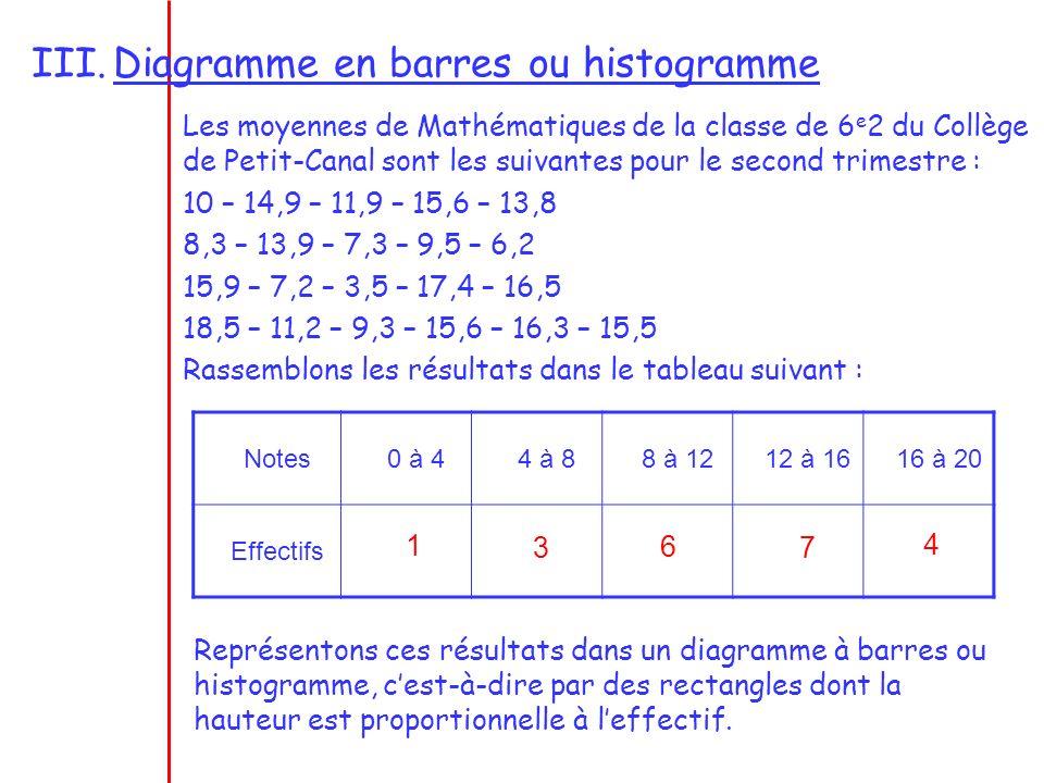 Notes0 à 44 à 88 à 1212 à 1616 à 20 Effectif13674