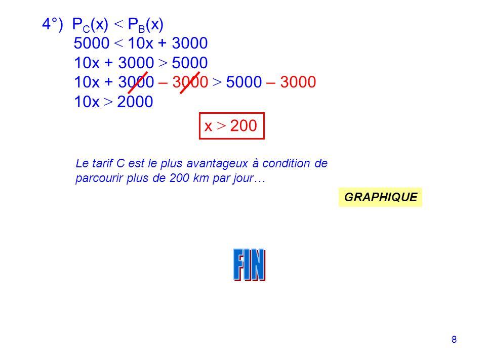 8 4°) P C (x) < P B (x) 5000 < 10x + 3000 10x + 3000 > 5000 10x + 3000 – 3000 > 5000 – 3000 10x > 2000 x > 200 Le tarif C est le plus avantageux à condition de parcourir plus de 200 km par jour… GRAPHIQUE