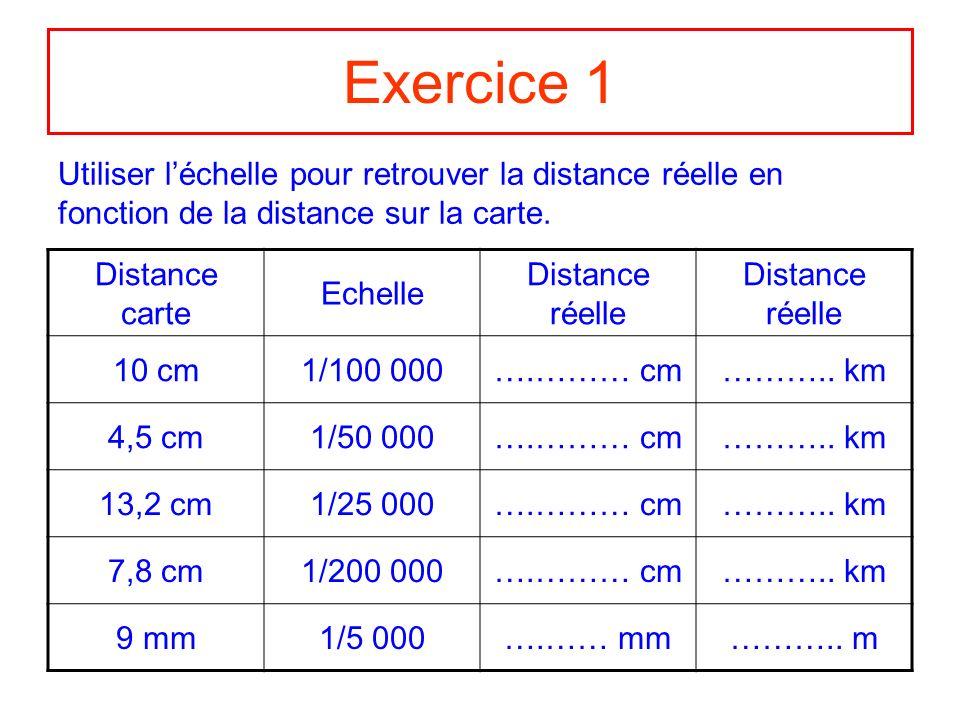 Correction Ex 1 Distance carte Échelle Distance réelle 10 cm1/100 000 4,5 cm1/50 000 13,2 cm1/25 000 7,8 cm1/200 000 9 mm1/5 000 1 000 000 cm 10 km 225 000 cm 2,250 km 330 000 cm 3,300 km 1 560 000 cm 15,6 km 45 000 mm45 m