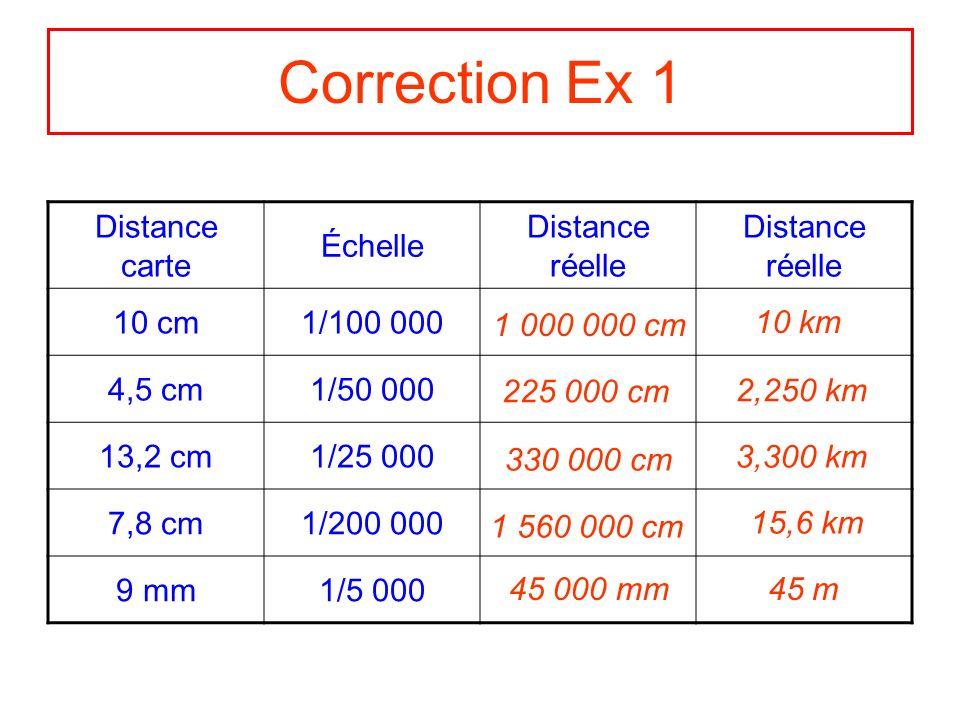 Exercice 2 Utiliser léchelle pour retrouver la distance sur la carte en fonction de la distance réelle.