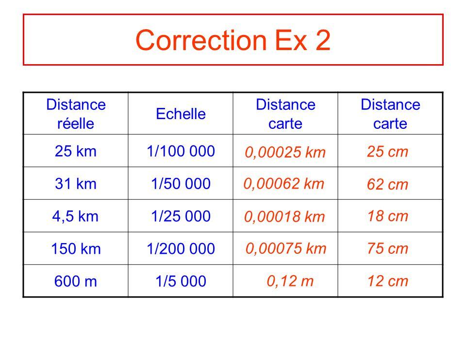 Correction Ex 2 Distance réelle Echelle Distance carte 25 km1/100 000 31 km1/50 000 4,5 km1/25 000 150 km1/200 000 600 m1/5 000 0,00025 km 25 cm 0,000
