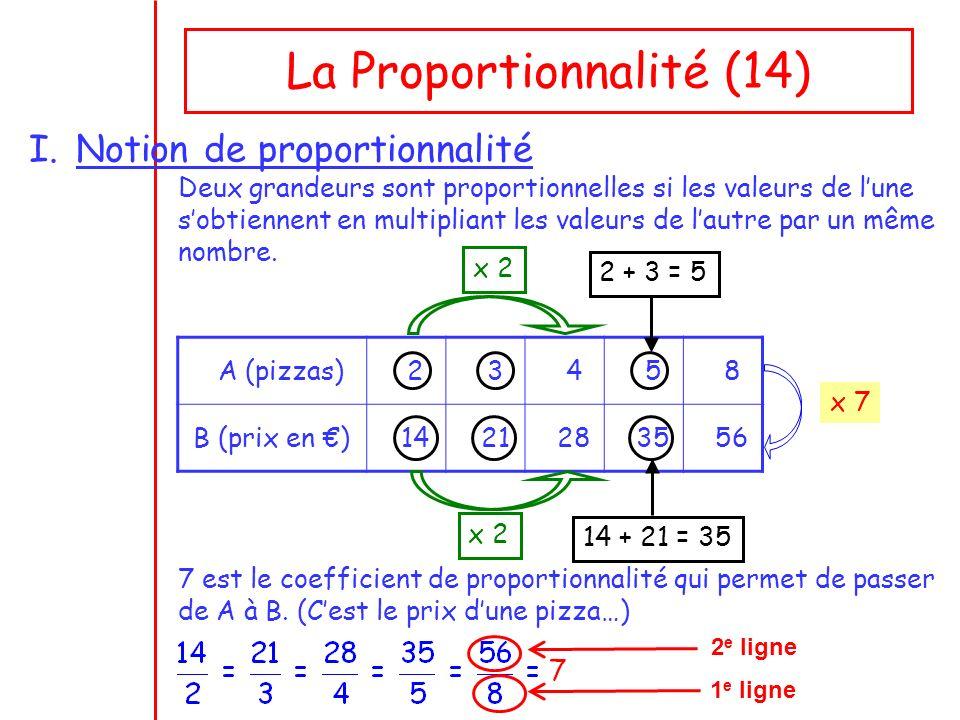 La Proportionnalité (14) I.Notion de proportionnalité Deux grandeurs sont proportionnelles si les valeurs de lune sobtiennent en multipliant les valeurs de lautre par un même nombre.