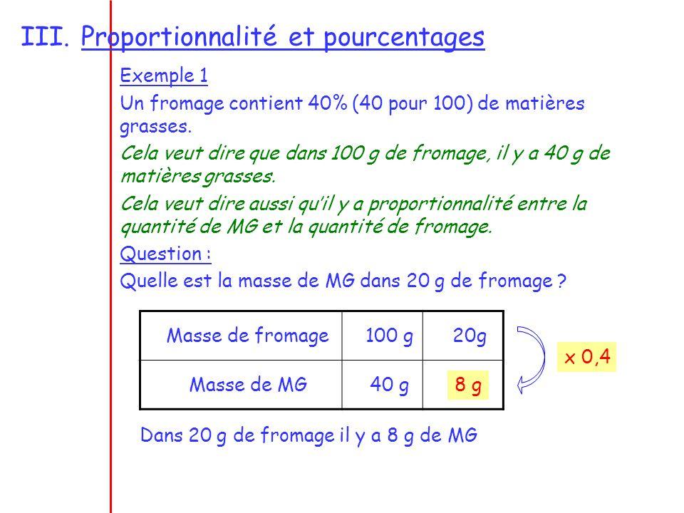 III.Proportionnalité et pourcentages Exemple 1 Un fromage contient 40% (40 pour 100) de matières grasses.