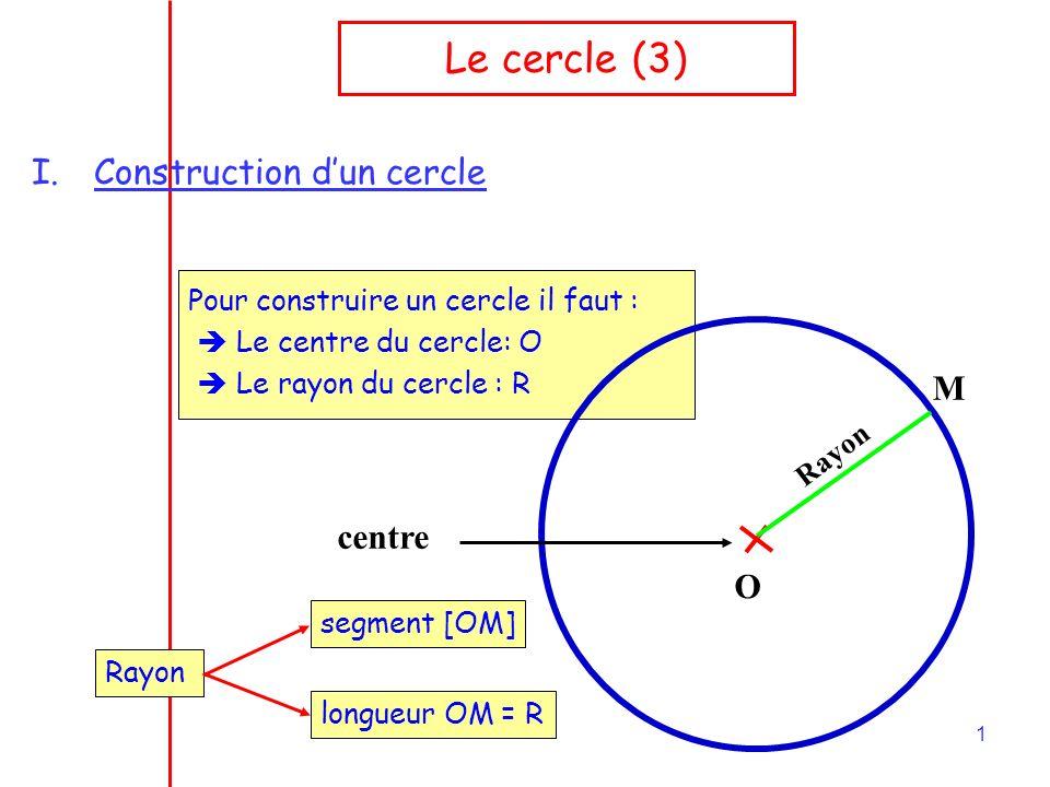 1 Le cercle (3) I.Construction dun cercle Pour construire un cercle il faut : Le centre du cercle:O Le rayon du cercle : R O centre Rayon M segment [OM] longueur OM = R