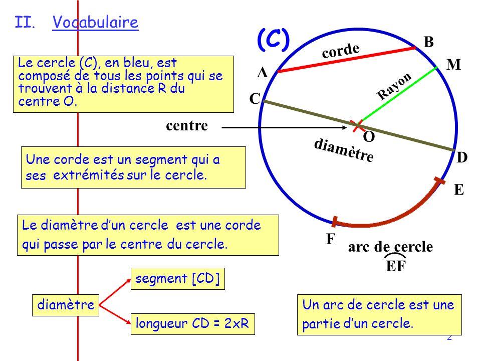 2 II.Vocabulaire O Rayon centre (C) Le cercle (C), en bleu, est composé de tous les points qui se trouvent à la distance R du centre O.
