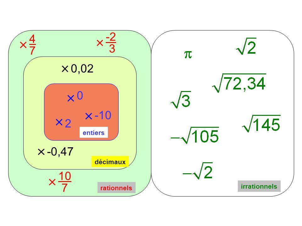 0 2 -10 entiers décimaux 0,02 -0,47 4 7 10 7 -2 3 rationnels irrationnels