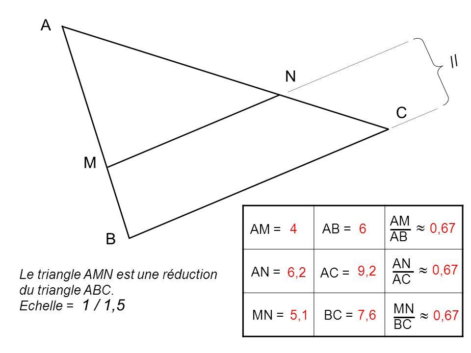 A B C M N // AM = AB = AM AB AN = AC = AN AC MN = BC = MN BC 4 6 0,67 6,2 9,2 0,67 5,1 7,6 0,67 Le triangle AMN est une réduction du triangle ABC. Ech