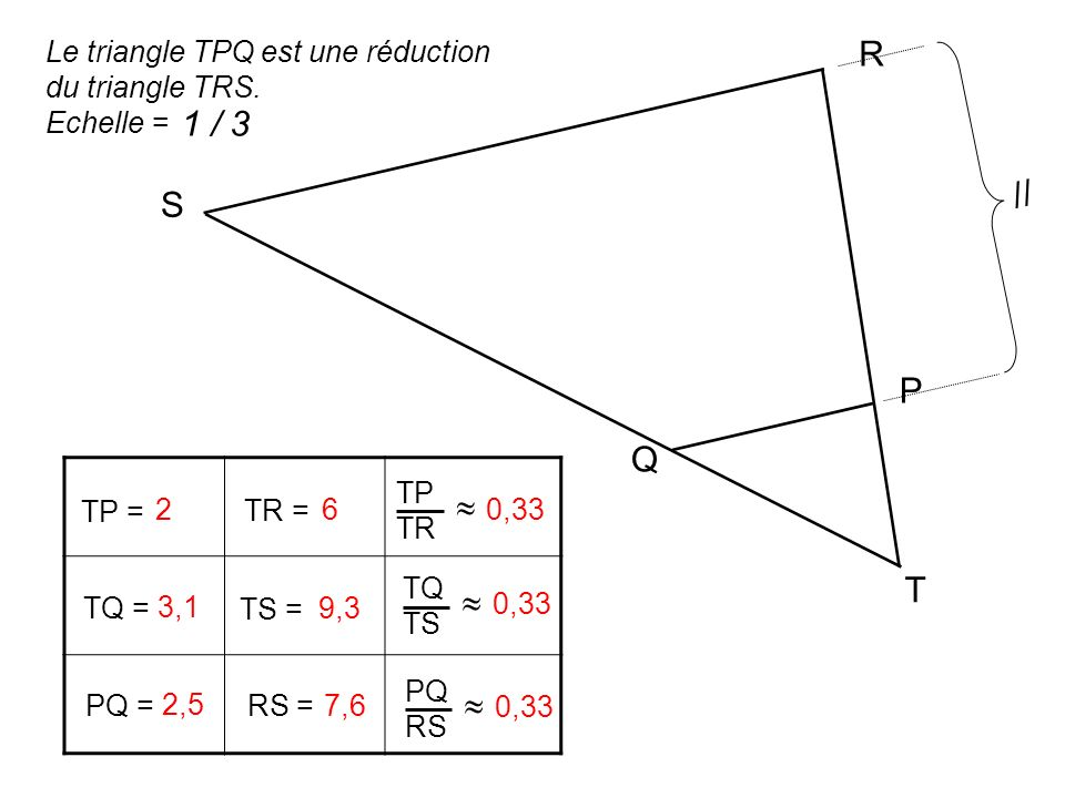 TP = TR = TP TR TQ = TS = TQ TS PQ = RS = PQ RS 2 60,33 3,1 9,3 0,33 2,5 7,6 0,33 T R S P Q // Le triangle TPQ est une réduction du triangle TRS. Eche