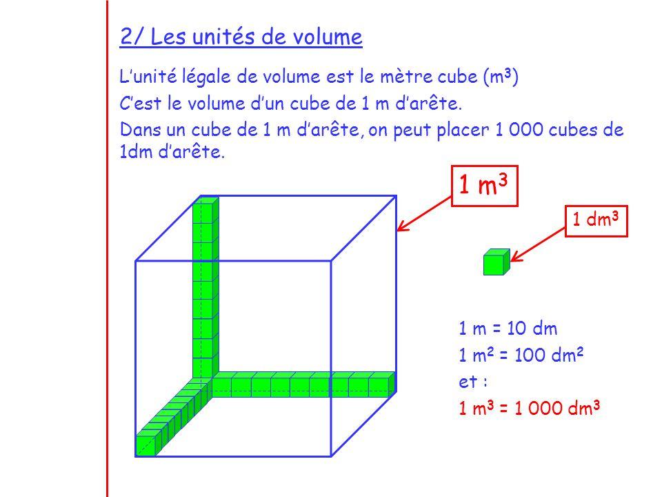 2/ Les unités de volume Lunité légale de volume est le mètre cube (m 3 ) Cest le volume dun cube de 1 m darête. Dans un cube de 1 m darête, on peut pl