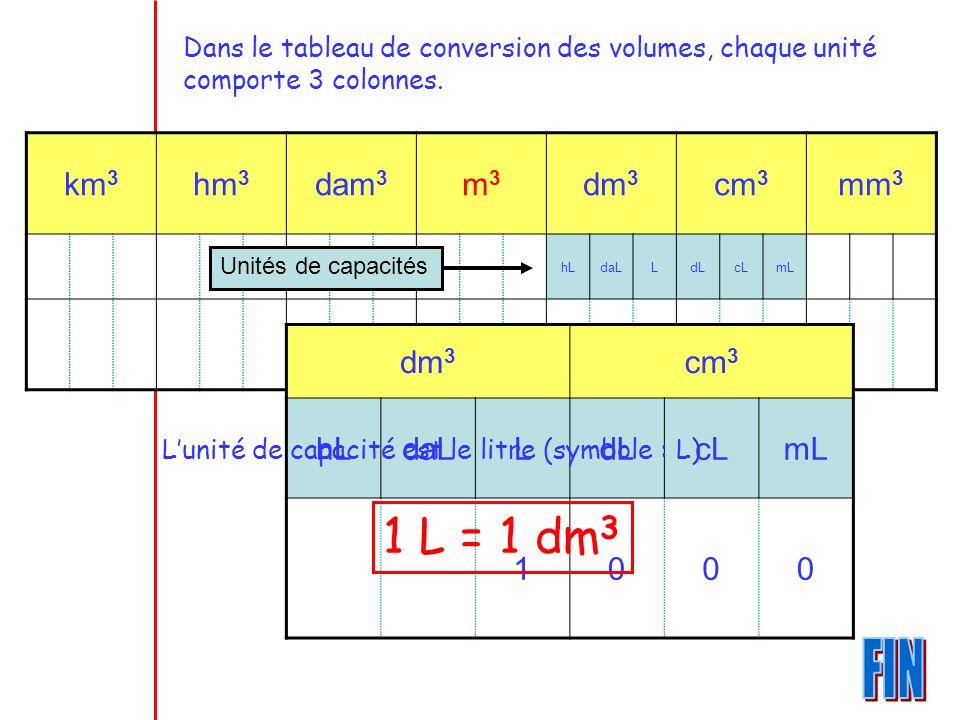 km 3 hm 3 dam 3 m3m3 dm 3 cm 3 mm 3 hLdaLLdLcLmL 1000 Unités de capacités dm 3 cm 3 hLdaLLdLcLmL 1000 Dans le tableau de conversion des volumes, chaqu