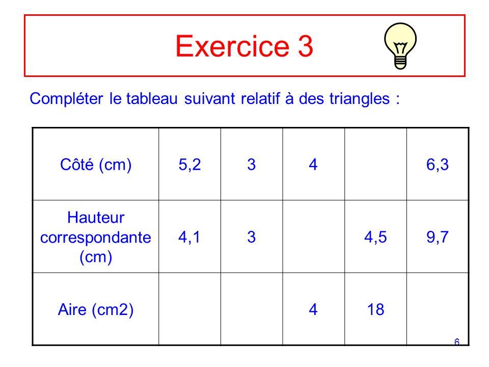 6 Exercice 3 Compléter le tableau suivant relatif à des triangles : Côté (cm)5,2346,3 Hauteur correspondante (cm) 4,134,59,7 Aire (cm2)418