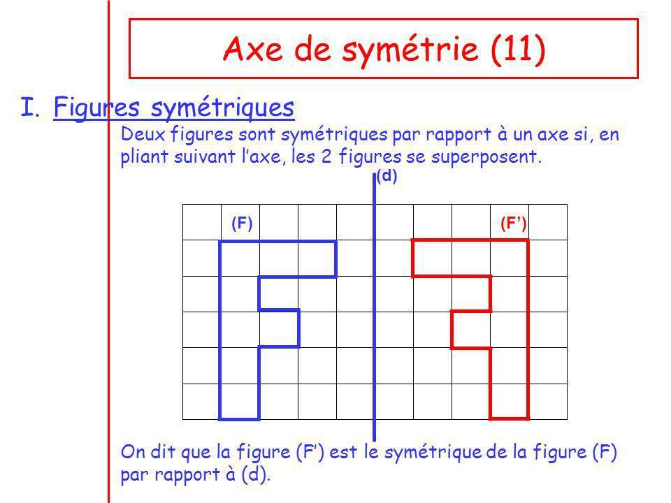 Axe de symétrie (11) I.Figures symétriques Deux figures sont symétriques par rapport à un axe si, en pliant suivant laxe, les 2 figures se superposent