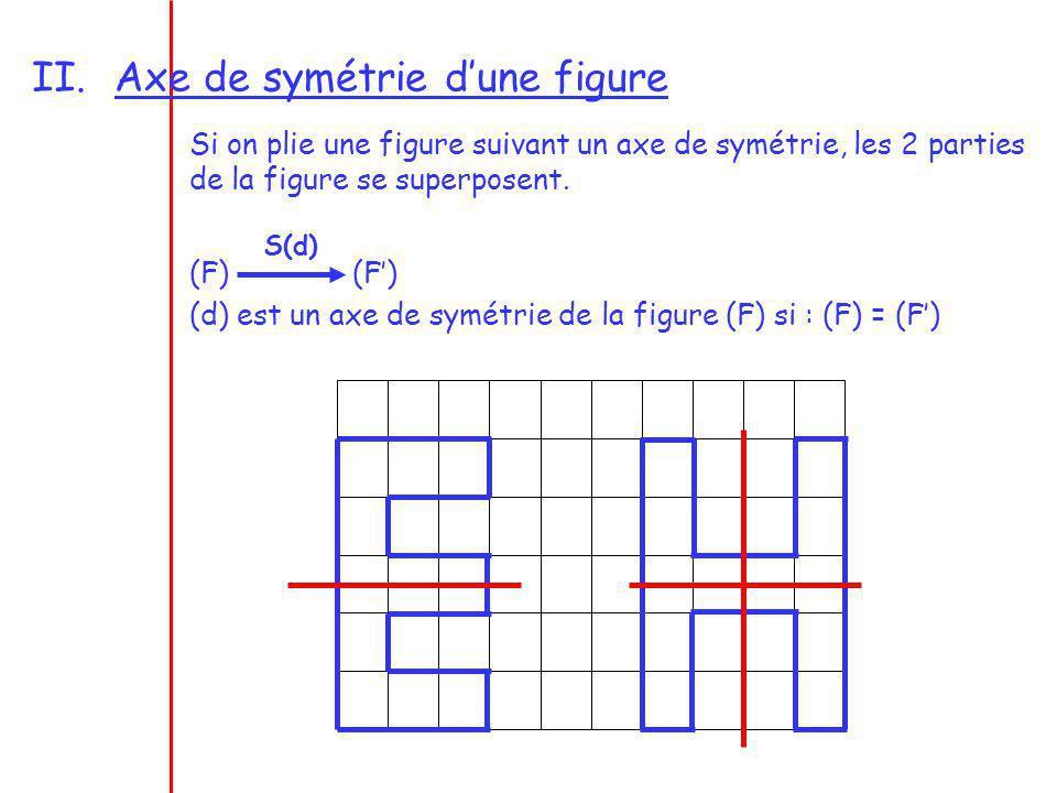 II.Axe de symétrie dune figure Si on plie une figure suivant un axe de symétrie, les 2 parties de la figure se superposent. (F) (F) (d) est un axe de