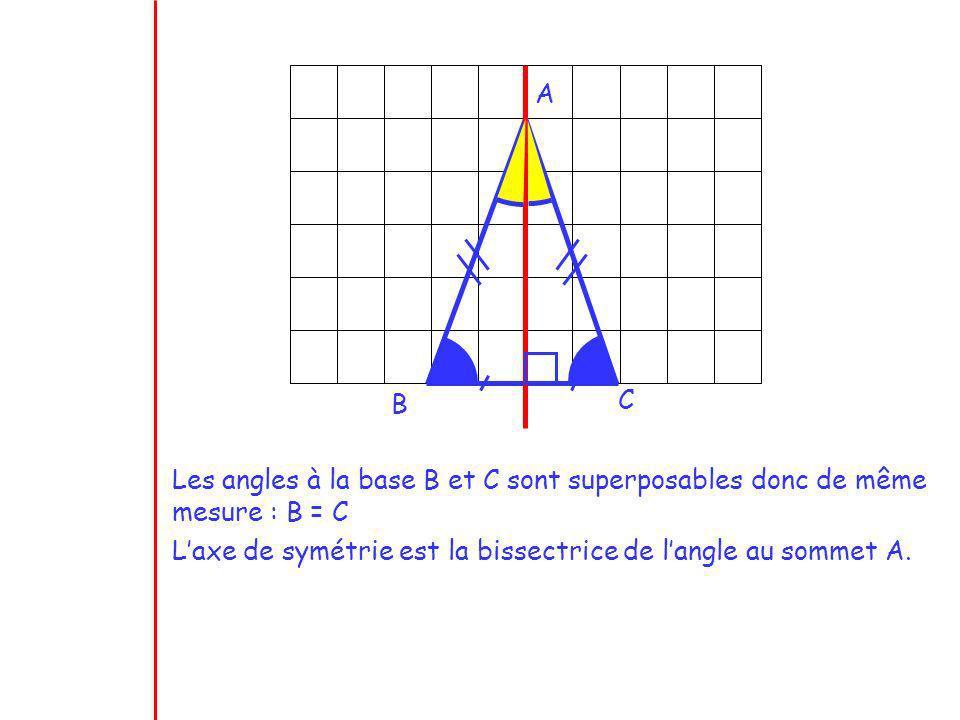 A B C Les angles à la base B et C sont superposables donc de même mesure : B = C Laxe de symétrie est la bissectrice de langle au sommet A.