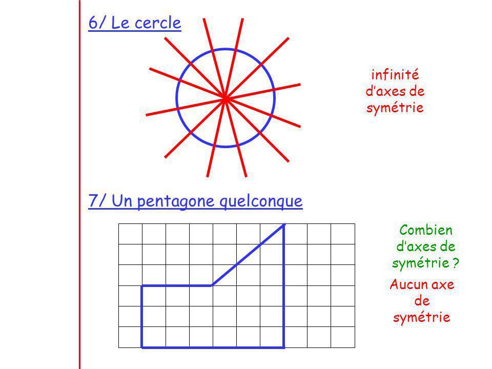 6/ Le cercle infinité daxes de symétrie 7/ Un pentagone quelconque Combien daxes de symétrie ? Aucun axe de symétrie