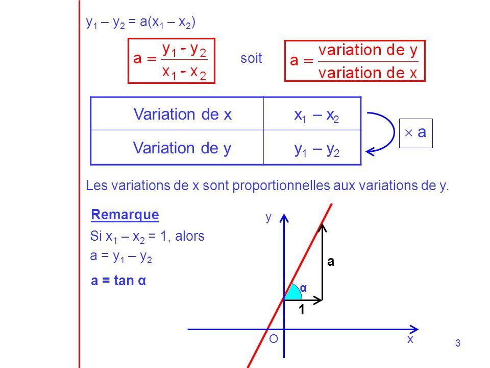 x y O 2 4 4 b = 2 a = 4/4 = 1 y = x + 2 Exemple 1