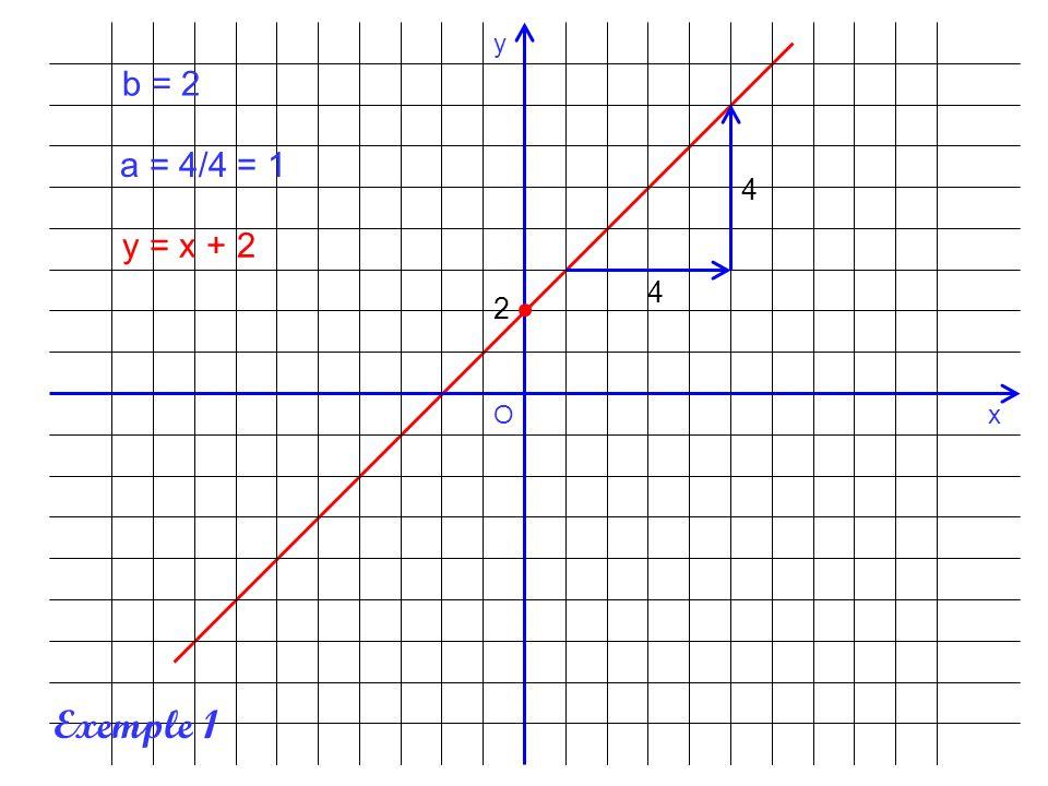 x y O -4 3 6 b = -4 a = 6/3 = 2 y = 2x – 4 Exemple 2
