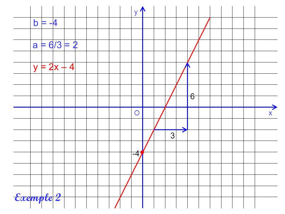 x y O 2 6 -3 b = 2 a = -3/6 = -0,5 y = -0,5x + 2 Exemple 3
