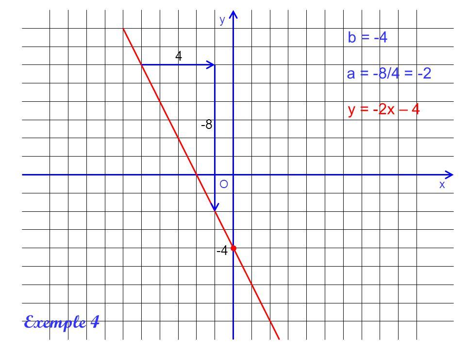 x y O -4 4 -8 b = -4 a = -8/4 = -2 y = -2x – 4 Exemple 4