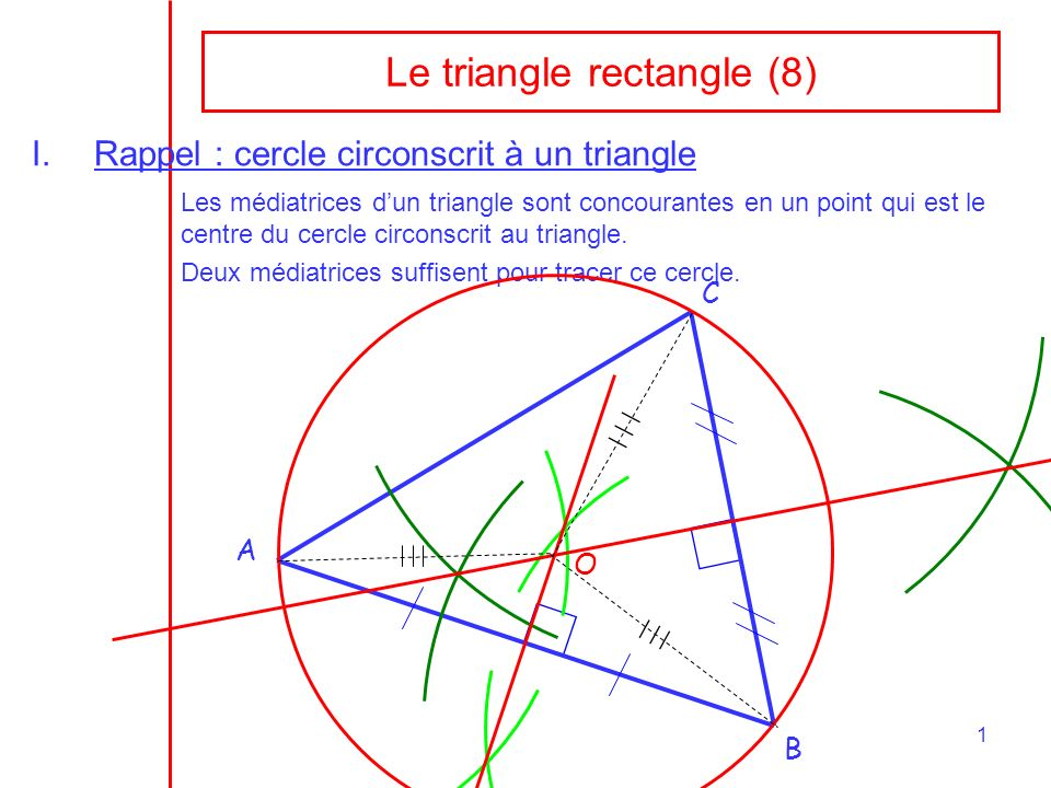 1 Le triangle rectangle (8) I.Rappel : cercle circonscrit à un triangle Les médiatrices dun triangle sont concourantes en un point qui est le centre d
