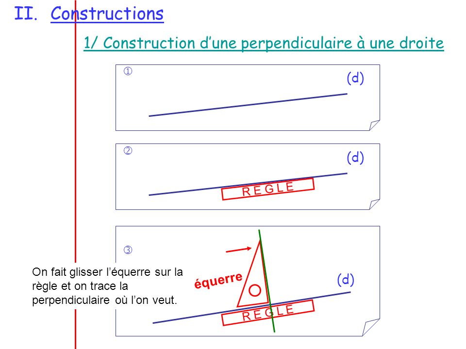 II.Constructions 1/ Construction dune perpendiculaire à une droite (d) (d) R E G L E (d) R E G L E équerre On fait glisser léquerre sur la règle et on