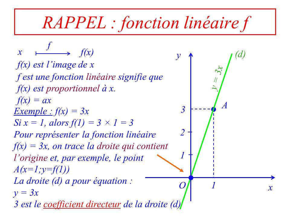 6 2 Calcul du coefficient directeur a Exemple : f(x) = 3x x01257 y=f(x) 0 3 6 1521 ×3 x 1 O y 3 1 2 4 5 6 2 (d) Pour calculer a, on prend un point quelconque de la droite et on divise son ordonnée y par son abscisse x.