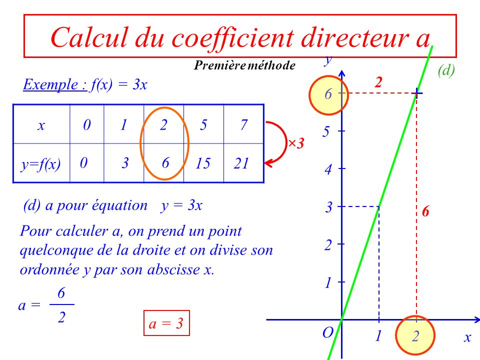 6 2 Calcul du coefficient directeur a Exemple : f(x) = 3x x01257 y=f(x) 0 3 6 1521 ×3 x 1 O y 3 1 2 4 5 6 2 (d) Pour calculer a, on prend un point que