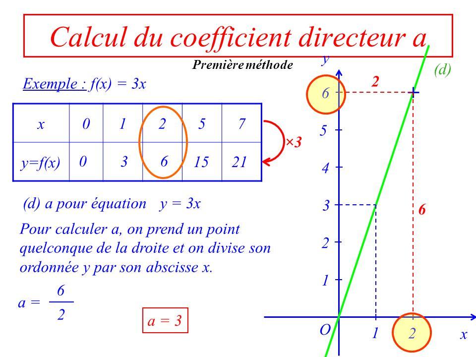 4 12 Variation de y Variation de x Calcul du coefficient directeur a Exemple : f(x) = 3x x01257 y=f(x)0361521 ×3 x 1 O y 3 1 2 4 5 6 2 (d) a = a = 3 1 3 Deuxième méthode x varie de5 – 1 = 4 y varie de 15 – 3 = 12 a = x varie de 1 y varie de 3