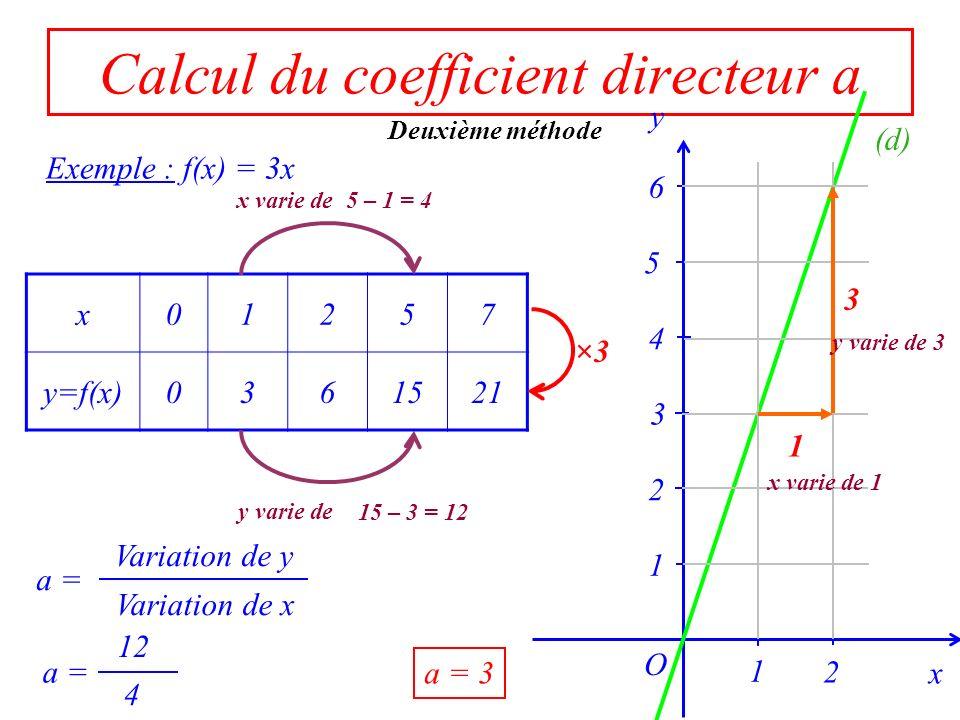 Calcul du coefficient directeur a Deuxième méthode Première méthode (d) : y = ax