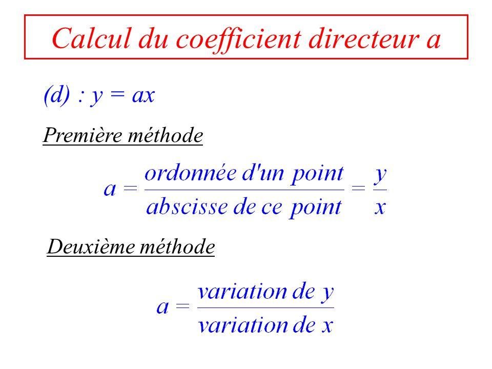 Exercice 3 6 1 3 1 6 -9 Déterminer les fonctions linéaires dont les représentations graphiques sont les droites : (OA) (OB) (OC) (OD) (OE) A B C D E O