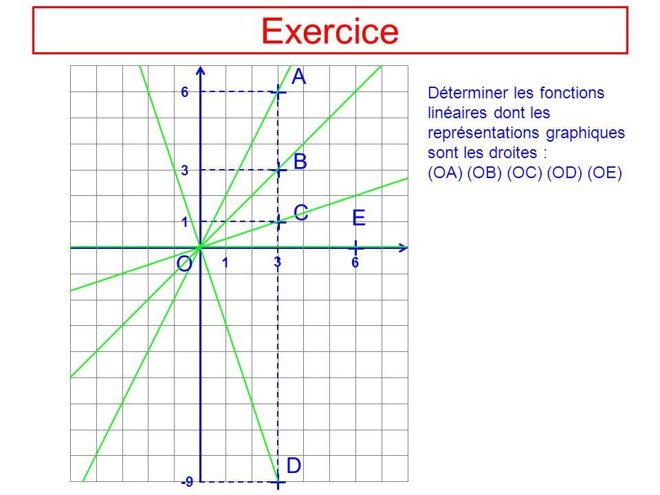 4 2 6 3 Equation de (OA) 3 6 1 3 1 6 -9 A B C D E O A(x=3;y=6) a = a = 2 (OA) : x f(x) = 2x f OU 2 4 Si x varie de 2, y varie de 4 a = y = 2x a = 2