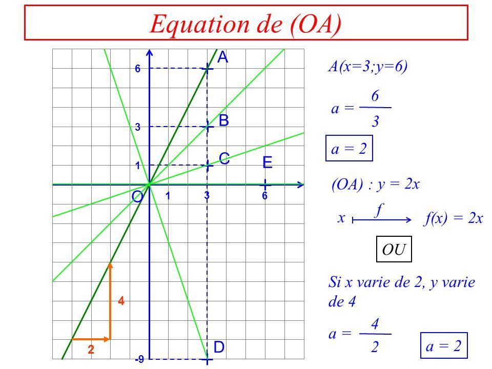 2 2 3 3 Equation de (OB) 3 6 1 3 1 6 -9 A B C D E O B(x=3;y=3) a = a = 1 (OB) : x f(x) = x f OU 2 2 Si x varie de 2, y varie de 2 a = y = x a = 1