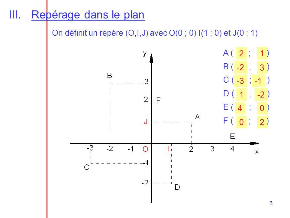 3 III.Repérage dans le plan On définit un repère (O,I,J) avec O(0 ; 0) I(1 ; 0) et J(0 ; 1) A ( ; ) B ( ; ) C ( ; ) D ( ; ) E ( ; ) F ( ; ) 21 -2 3 -3