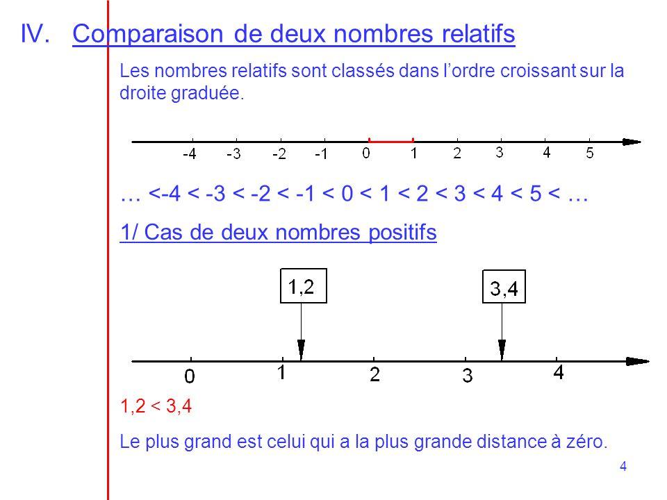 4 IV.Comparaison de deux nombres relatifs Les nombres relatifs sont classés dans lordre croissant sur la droite graduée. … <-4 < -3 < -2 < -1 < 0 < 1