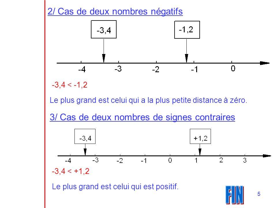 5 2/ Cas de deux nombres négatifs -3,4 < -1,2 Le plus grand est celui qui a la plus petite distance à zéro. 3/ Cas de deux nombres de signes contraire