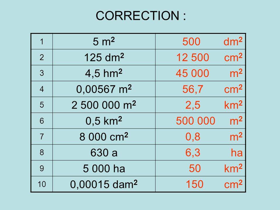 1 5 m 2 dm 2 2 125 dm 2 cm 2 3 4,5 hm 2 m2m2 4 0,00567 m 2 cm 2 5 2 500 000 m 2 km 2 6 0,5 km 2 m2m2 7 8 000 cm 2 m2m2 8 630 aha 9 5 000 hakm 2 10 0,00015 dam 2 cm 2 CORRECTION : 500 12 500 45 000 56,7 2,5 500 000 0,8 6,3 50 150