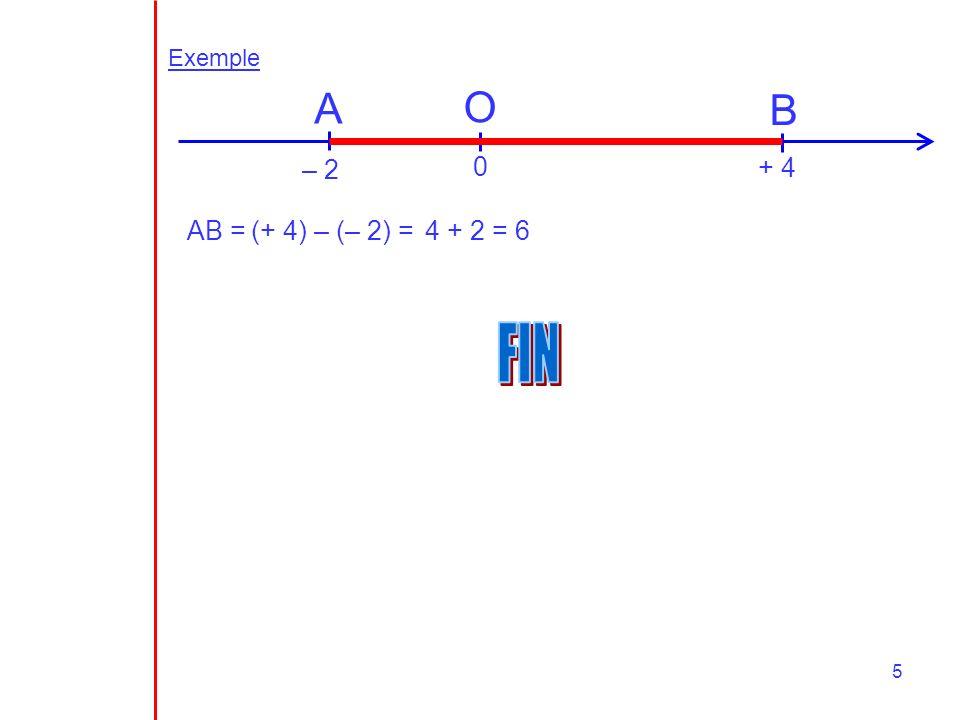 5 Exemple A B O – 2 0 + 4 AB = (+ 4) – (– 2) =4 + 2 = 6