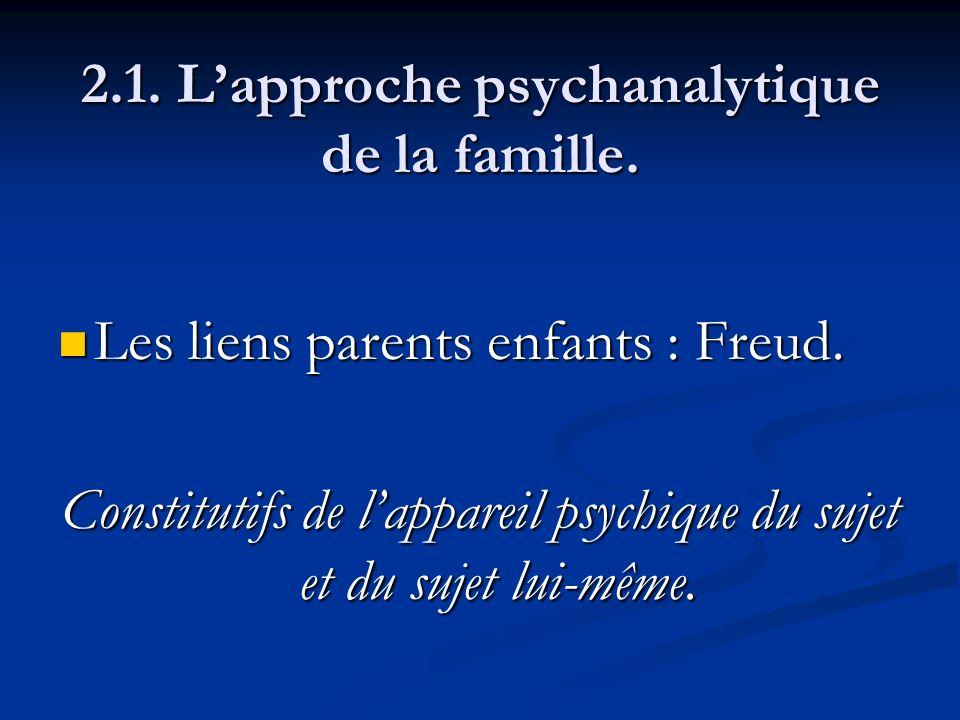 2.1. Lapproche psychanalytique de la famille. Les liens parents enfants : Freud. Les liens parents enfants : Freud. Constitutifs de lappareil psychiqu