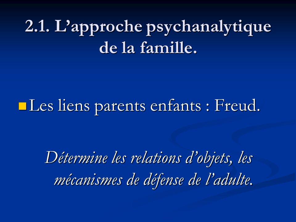 2.1. Lapproche psychanalytique de la famille. Les liens parents enfants : Freud. Les liens parents enfants : Freud. Détermine les relations dobjets, l