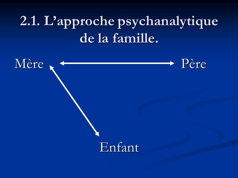 2.1. Lapproche psychanalytique de la famille. MèrePère Enfant