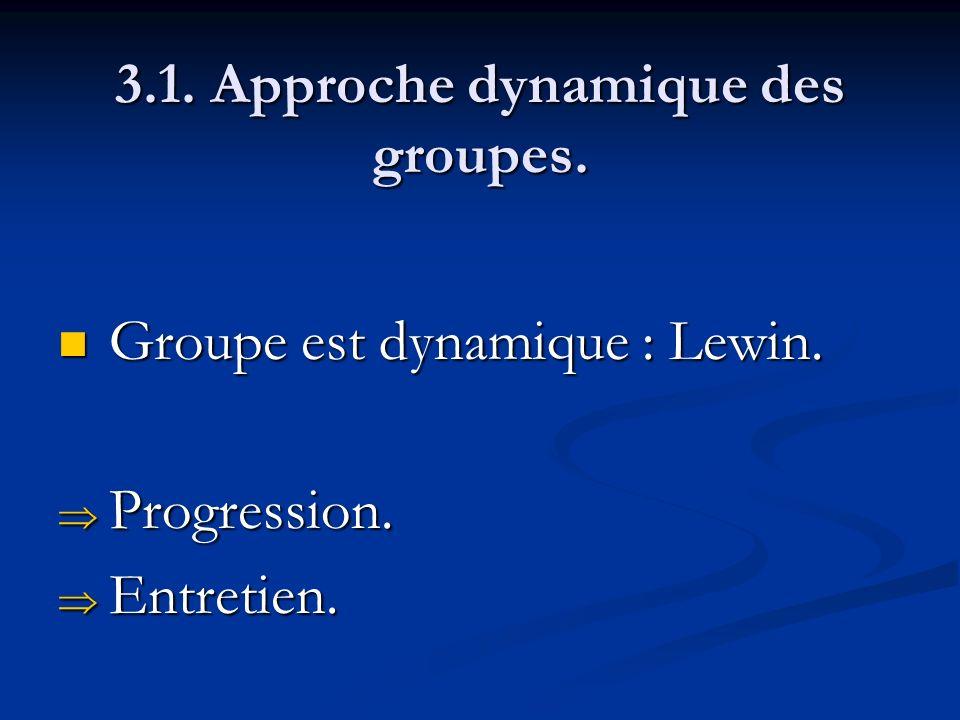 3.1. Approche dynamique des groupes. Groupe est dynamique : Lewin. Groupe est dynamique : Lewin. Progression. Progression. Entretien. Entretien.