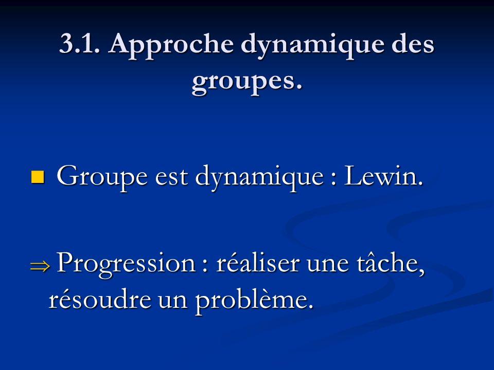 3.1. Approche dynamique des groupes. Groupe est dynamique : Lewin. Groupe est dynamique : Lewin. Progression : réaliser une tâche, résoudre un problèm