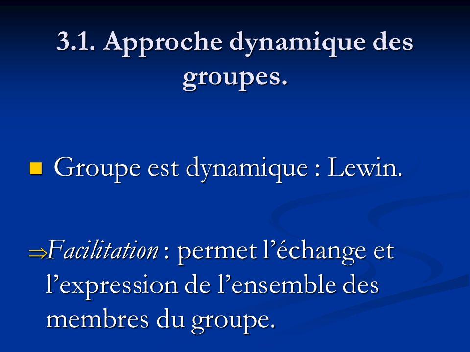 3.1. Approche dynamique des groupes. Groupe est dynamique : Lewin. Groupe est dynamique : Lewin. Facilitation : permet léchange et lexpression de lens
