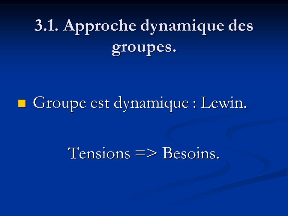 3.1. Approche dynamique des groupes. Groupe est dynamique : Lewin. Groupe est dynamique : Lewin. Tensions => Besoins.