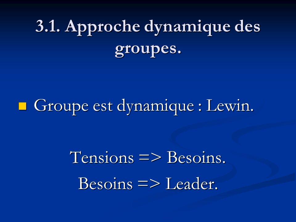 3.1. Approche dynamique des groupes. Groupe est dynamique : Lewin. Groupe est dynamique : Lewin. Tensions => Besoins. Besoins => Leader.
