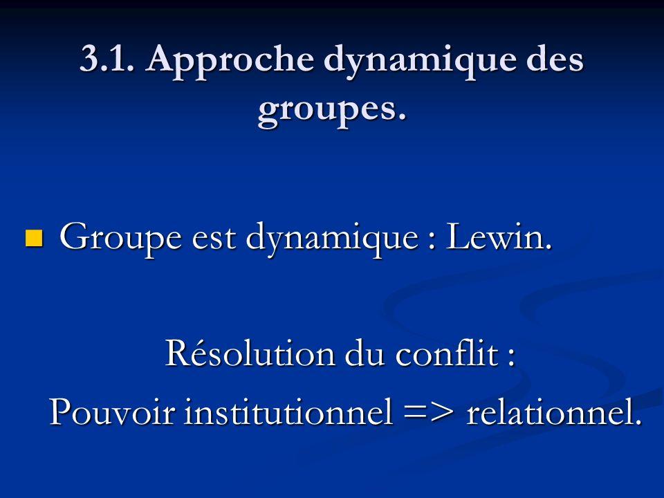 3.1. Approche dynamique des groupes. Groupe est dynamique : Lewin. Groupe est dynamique : Lewin. Résolution du conflit : Pouvoir institutionnel => rel